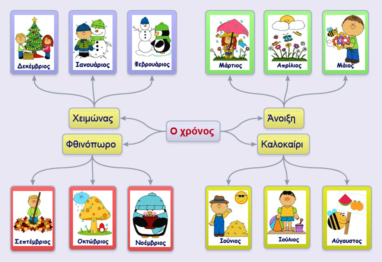 Image result for μαθαινω τους μηνες