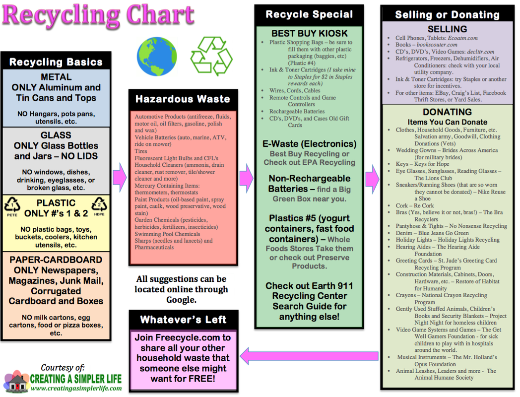Recycling Flow Chart Toward Achieving A Zero Waste