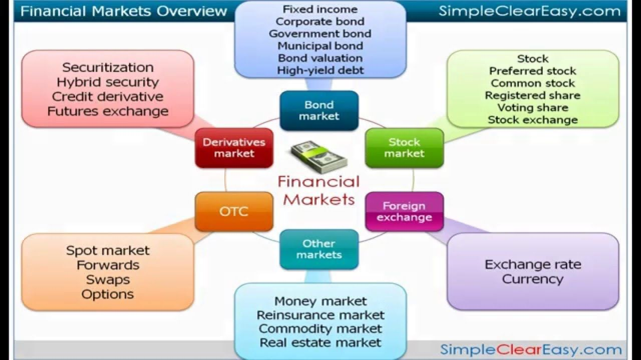 Financial markets functions importance and types