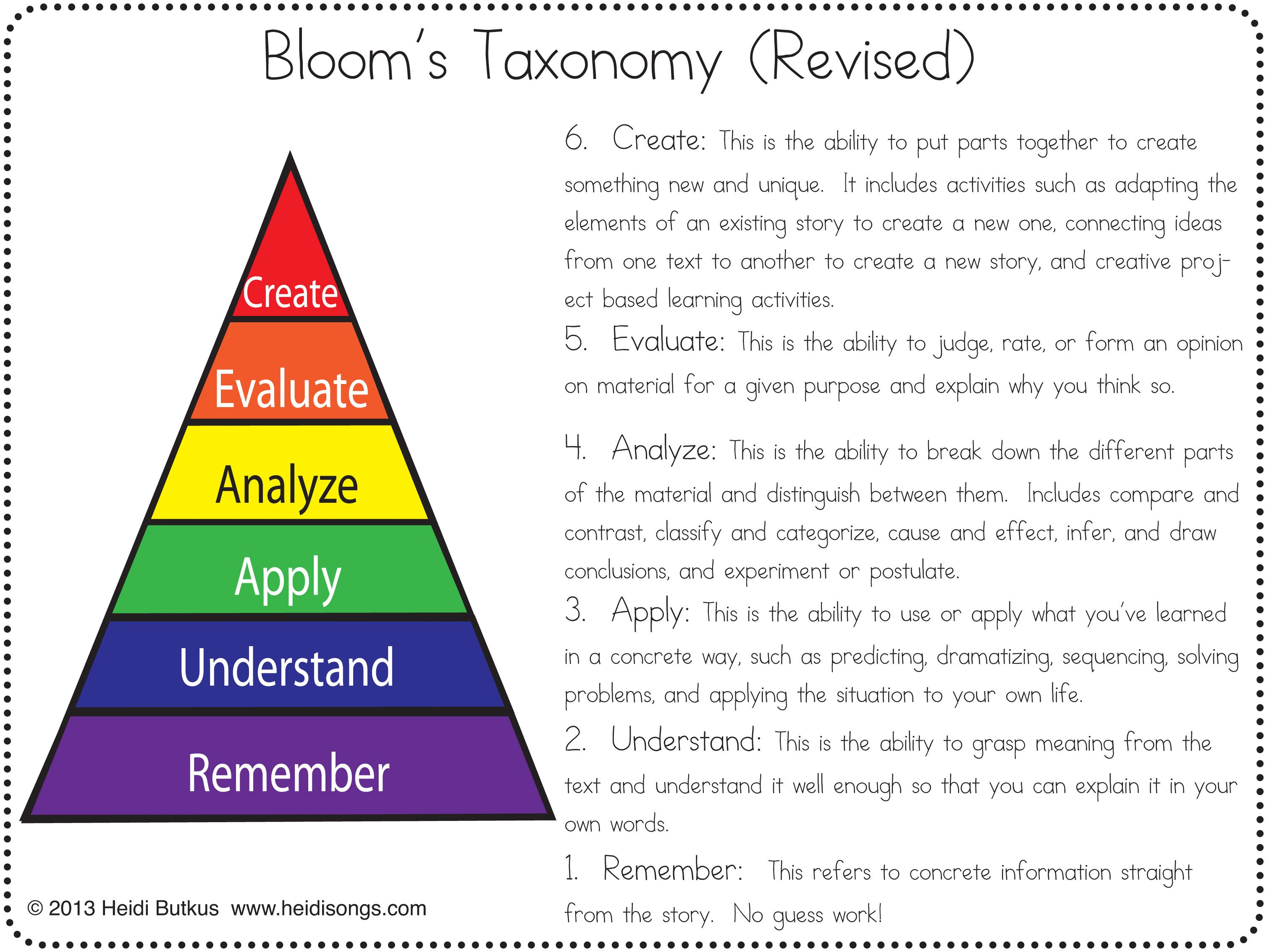 my blooms taxonomy essay Bloom's taxonomy is a hierarchy of cognitive skills that most teachers use as they plan units of study if you are homeschooling your child or are planning to homeschool, it's a system you want to become familiar with if you are new to the taxonomy, you might find yourself wondering exactly how to use it.