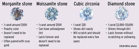 292ad5dac6327 A diamond is forever, but so is moissanite | someday... | Moissanite ...