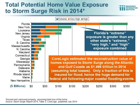 Risk Of Storm Surge Higher In Florida Than In Any Other State