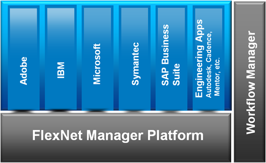 FlexNet Manager Platform integrates with many existing IT