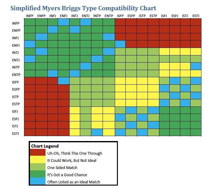 Myers Briggs Compatibility Chart Just Like Every Type Can Work In