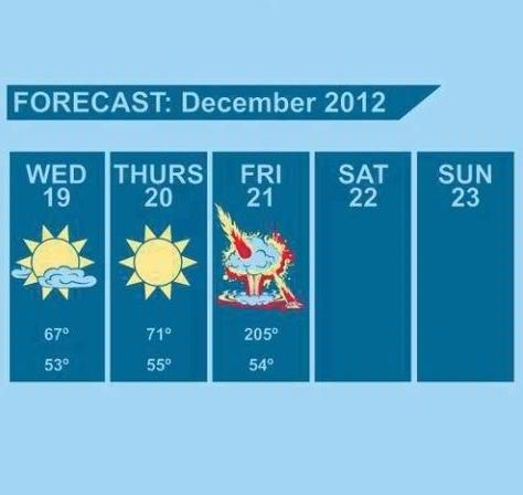 Just checking the weather...