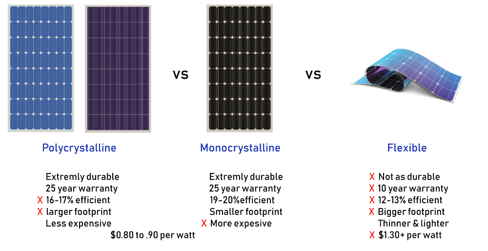 Different Types Of Solar Panels In 2020 Solar Panels Flexible Solar Panels Cheap Solar Panels