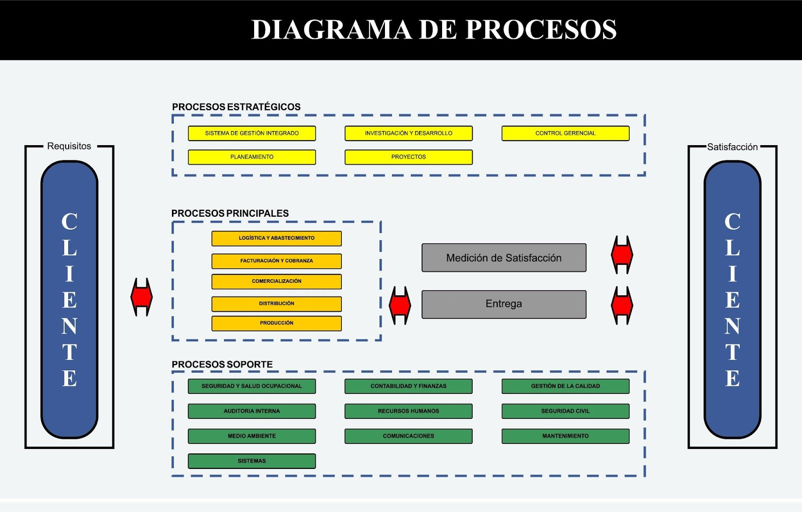 Diagrama+de+procesos.jpg (1600×1023)