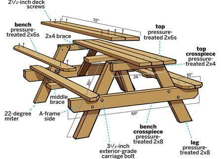 Picnic table | Outside Design | Table de jardin, Table, Mobilier de ...