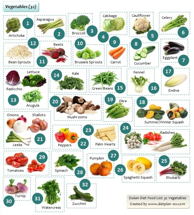 Vegetables List The Dukan Diet Plan: L...