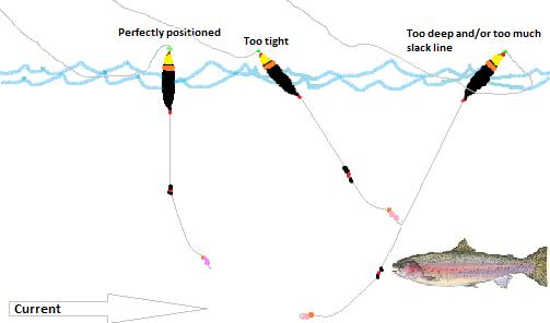 Float fishing diagram steelhead fishing pinterest for Steelhead fishing rigs