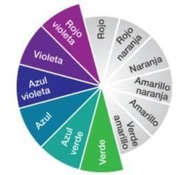 Cuáles son los colores fríos. La división de colores está relacionada con su temperatura y con las sensaciones térmicas y psicológicas que estos producen en el ser humano, así como la relación que tienen con el entorno de las pers...