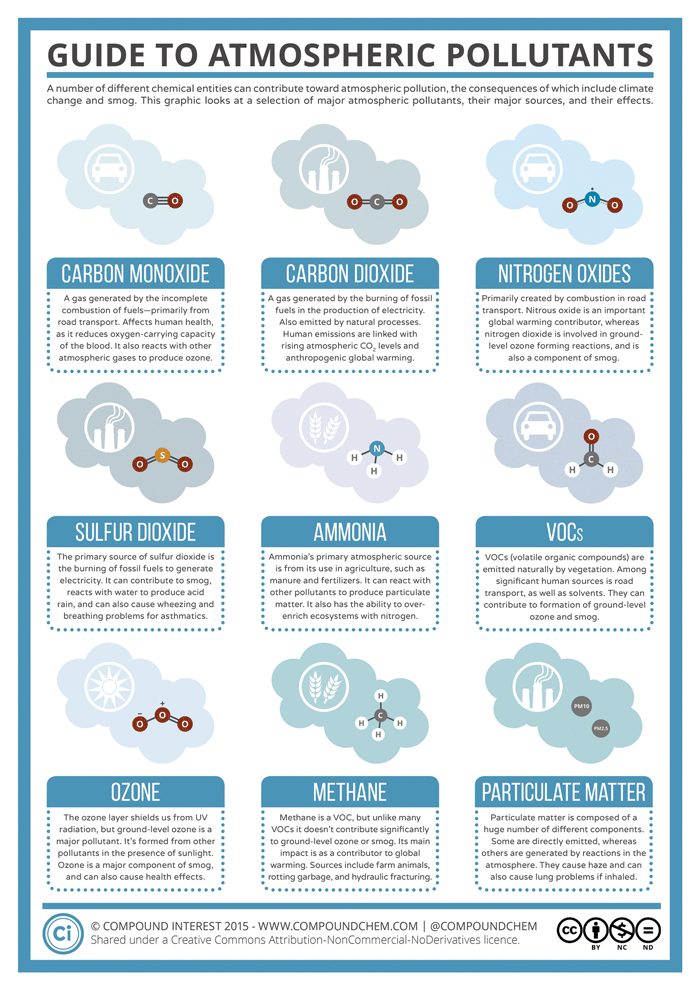 Infographic: Guide to Atmospheric Pollutants | Chemistry | Pinterest