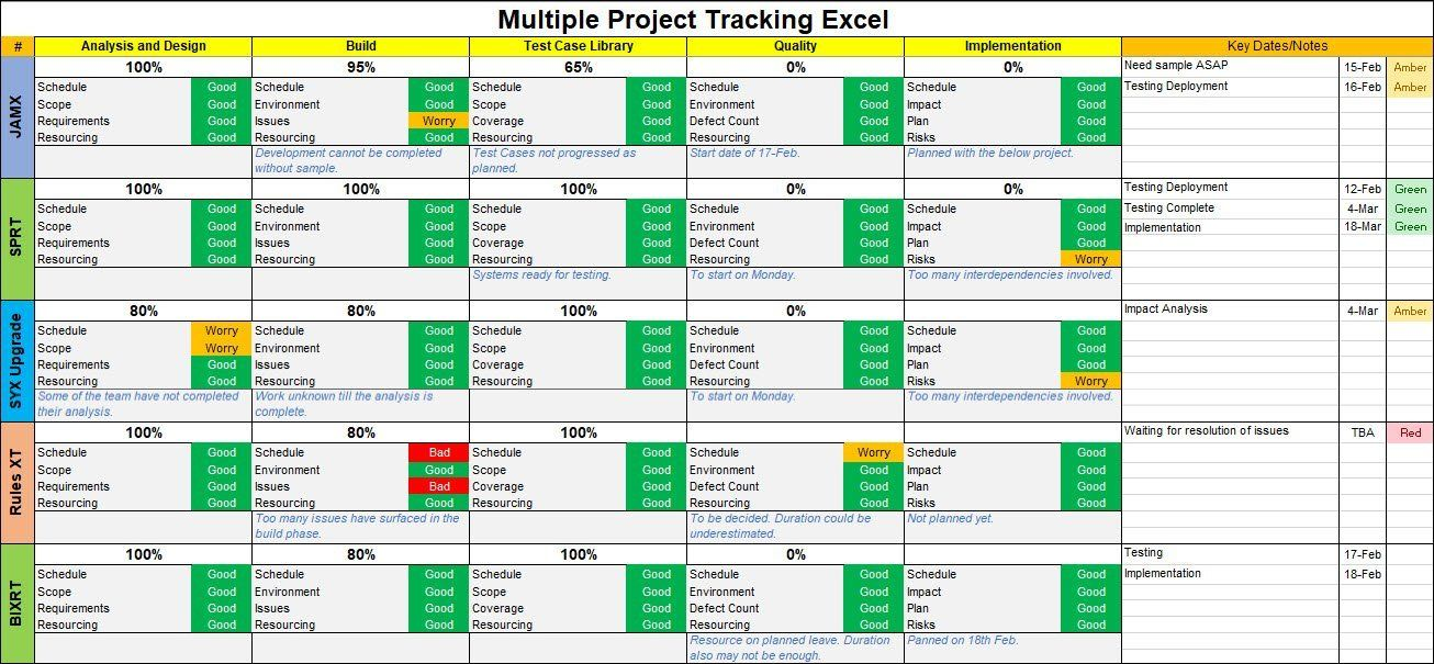 Multiple Project Tracking Excel Template In 2021 Excel Templates Project Management Templates Project Management Dashboard Multiple project tracking template excel