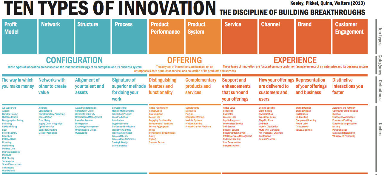 Types of innovation 1 keeley infographic pinterest knowledge types of innovation 1 keeley fandeluxe Images
