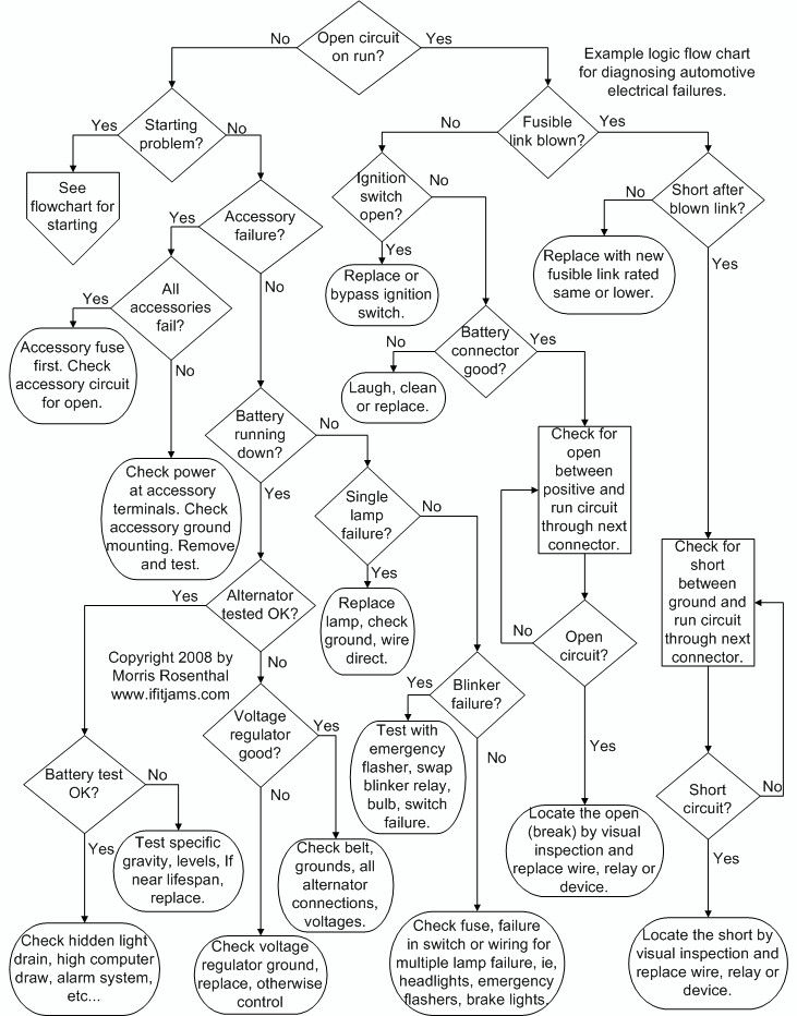 Short Circuit Troubleshooting Flow Chart