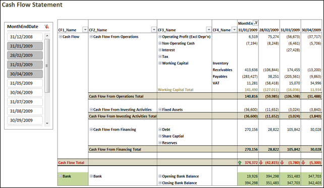Cash Flow Statement In Power Pivot  Excel  Bi    Cash