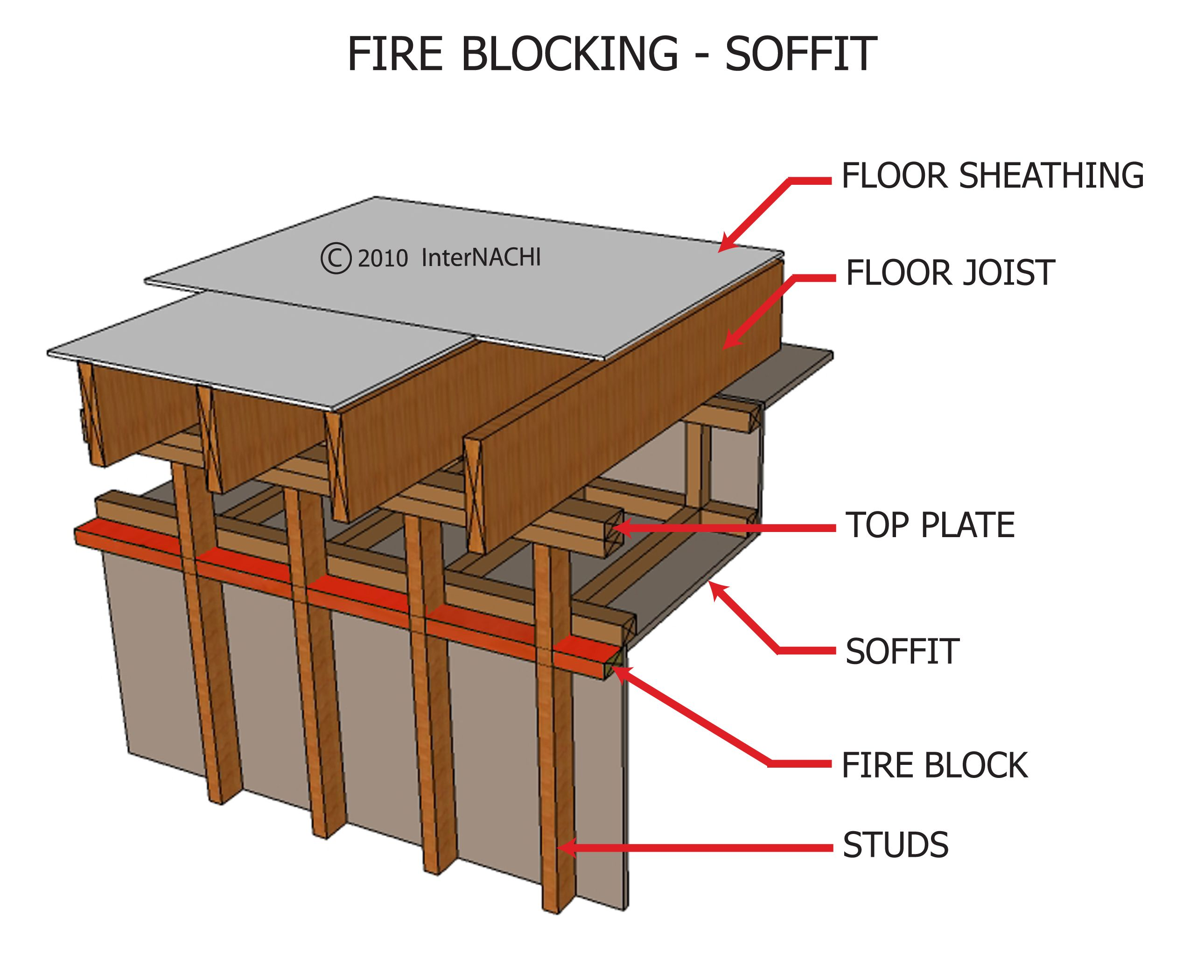 fire blocking Google Search Fire, Flooring, Sheathing
