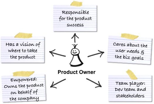 The Product Owner Responsibilities Agile Software Development Agile Development Agile Methods