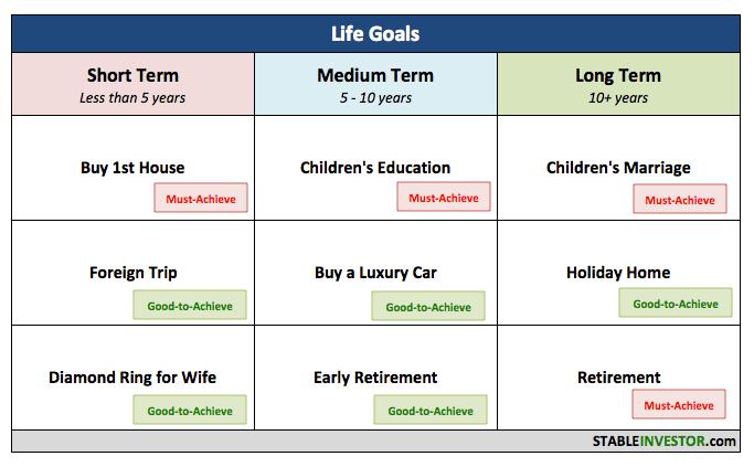 Short Medium Long Term Financial Goals Financial Goals Financial Planning Financial
