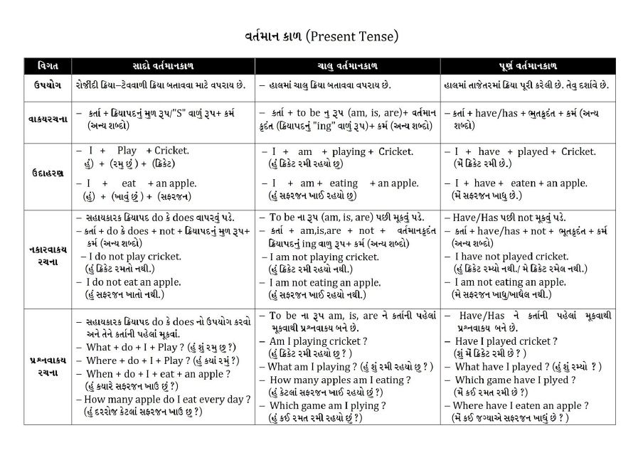 English tense in gujarati pdf | English Grammer | Tenses english