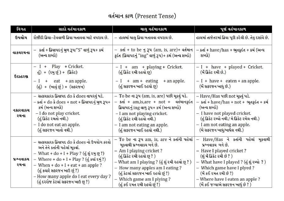 English tense in gujarati pdf also grammer pinterest rh