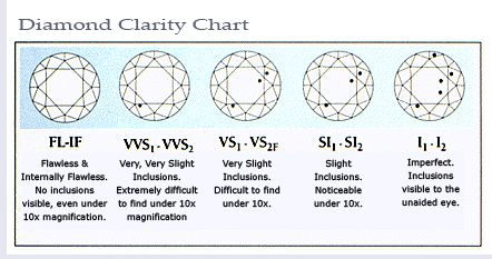 diamond clarity chartfor f through si inclusions internal flaws are not visible to the naked eye for f through si a diamonds clarity grade has an