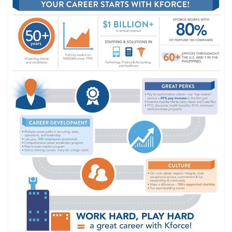 Put your determination and imagination to use in a career path that benefits you both professionally and personally! Find out what Kforce is all about! Contact me for information about our current availability. I'm currently staffing Boston and Chicago offices. Cladika@kforce.com