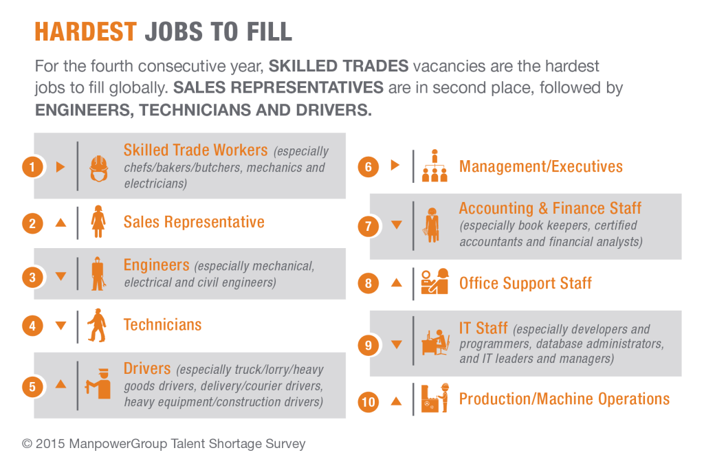Hardest jobs to fill. An infographic by the Manpower Group