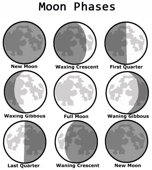 Apotelesma Eikonas Gia Phases Of The Moon Coloring Pages Moon
