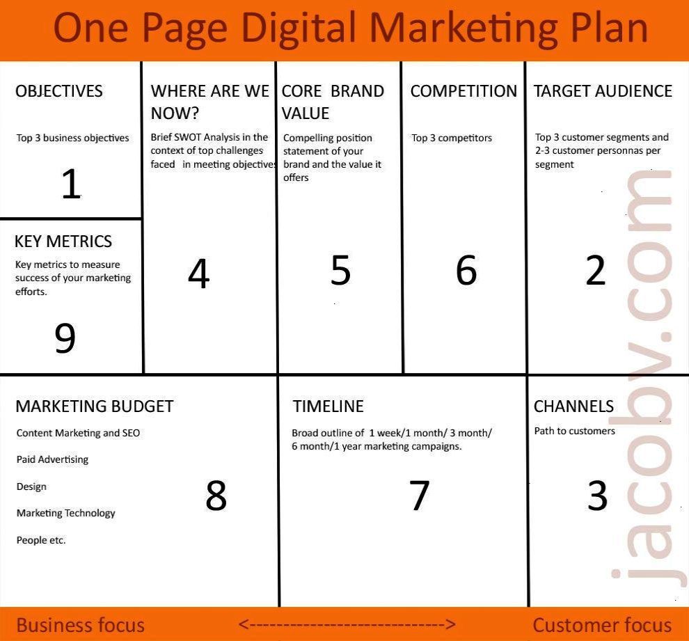 One Page Digital Marketing Plan Digital marketing plan