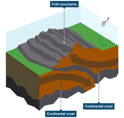 Bbc ks3 bitesize geography plate tectonics revision page 3 bbc ks3 bitesize geography plate tectonics revision page 3 ccuart Choice Image