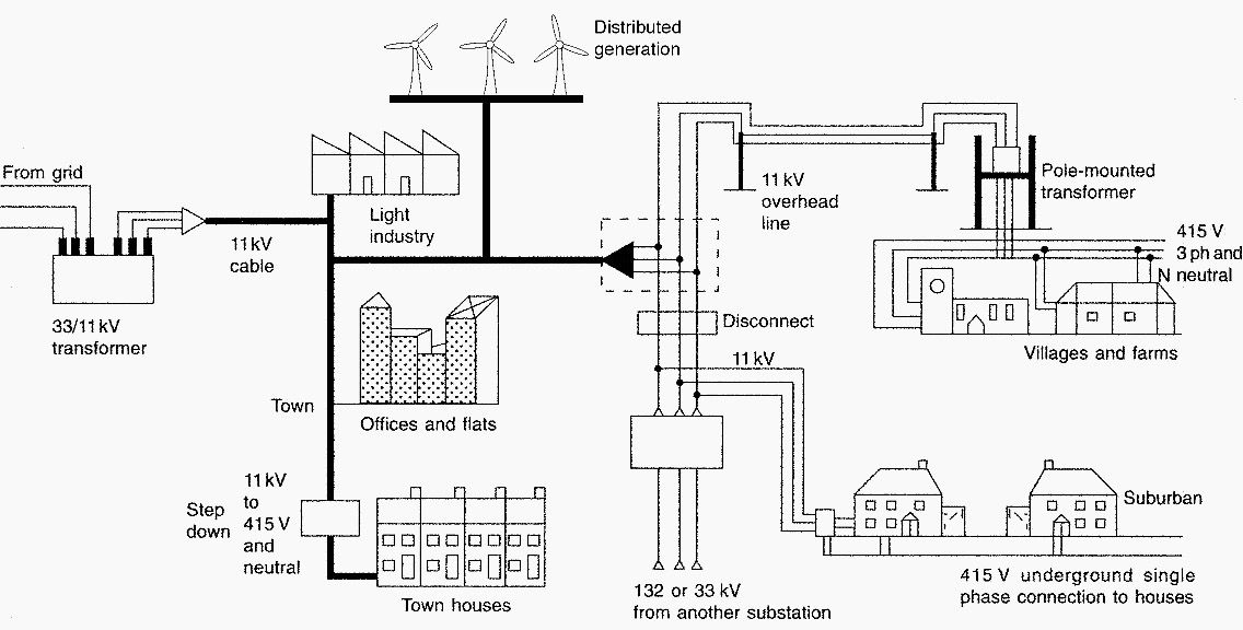 Power Distribution Network Explained To Electrical Engineers Beginners Power Electrical Engineering Electrical Installation
