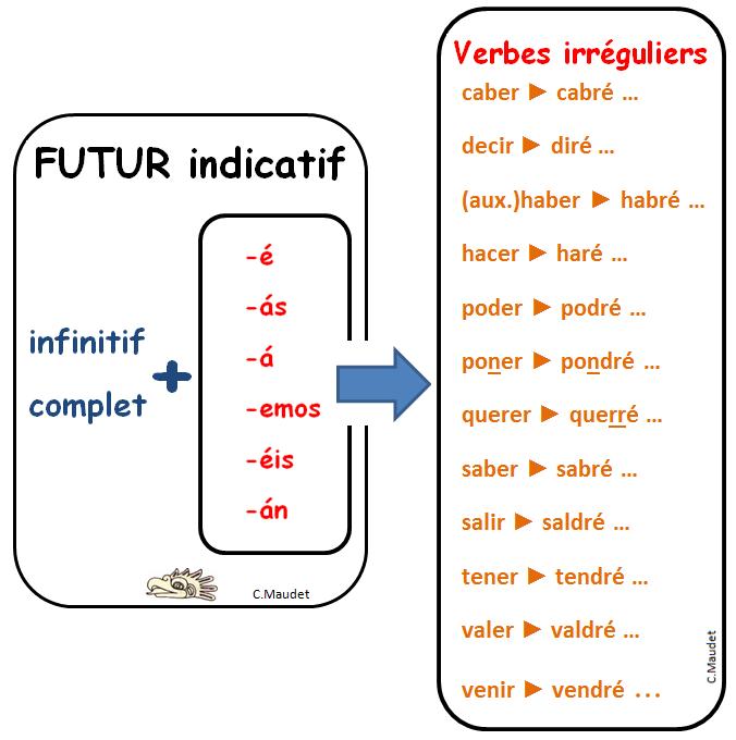 Futuro De Indicativo Espagnol Apprendre Enseigner L Espagnol Espagnol