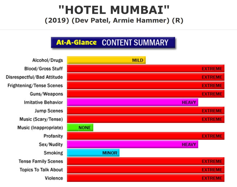 New Full Content Parental Review Hotel Mumbai Https Www