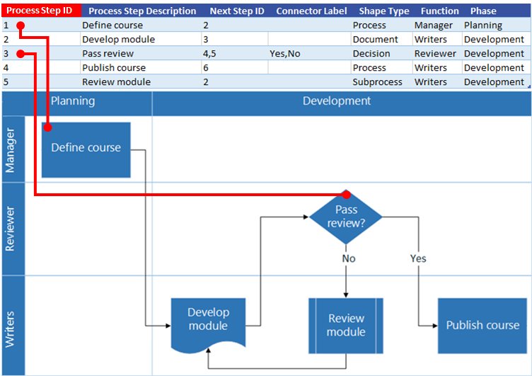 Excel Process Map Interaction With Visio Flow Chart Process Step