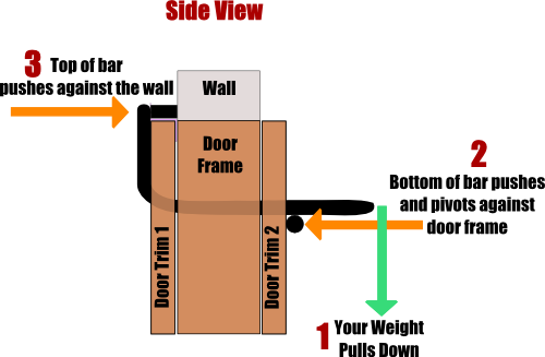 Doorway Pull Up Bar Guide - What To Know Before You Buy ...