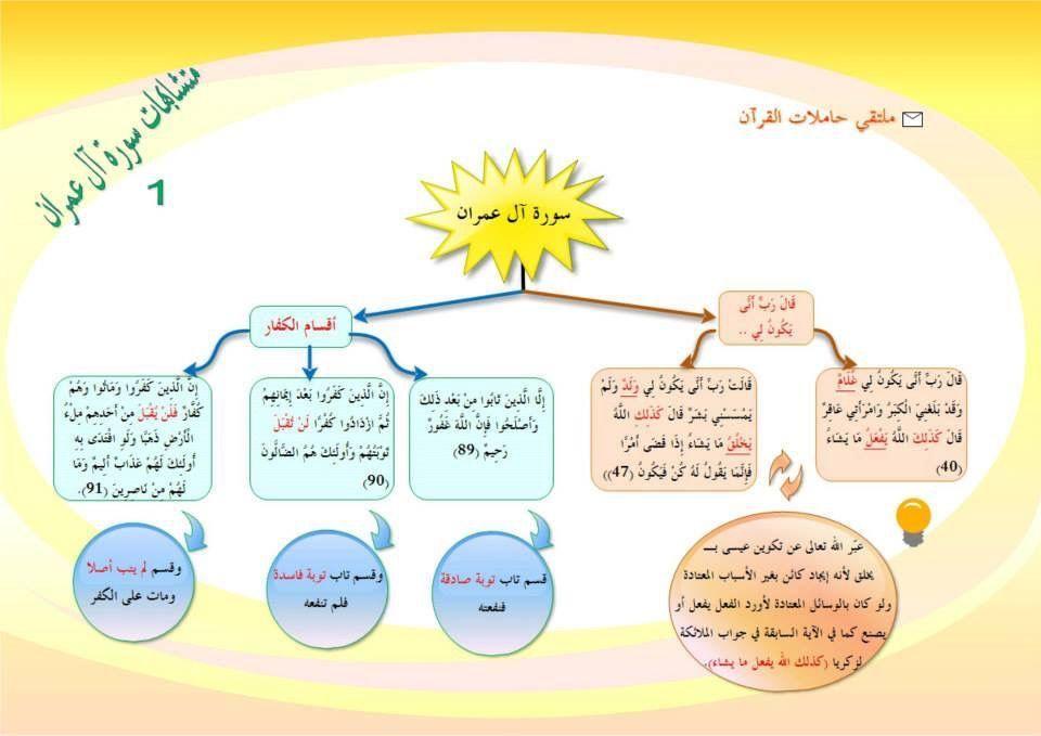 Pin By Ziyani Souad On ٣ سورة آل عمران Holy Quran Quran Map