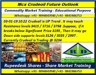 Mcx gold option trading