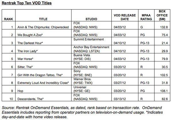 Top Ten Movies-On-Demand Titles Week Ending April 15, 2012 - #HollywoodNews