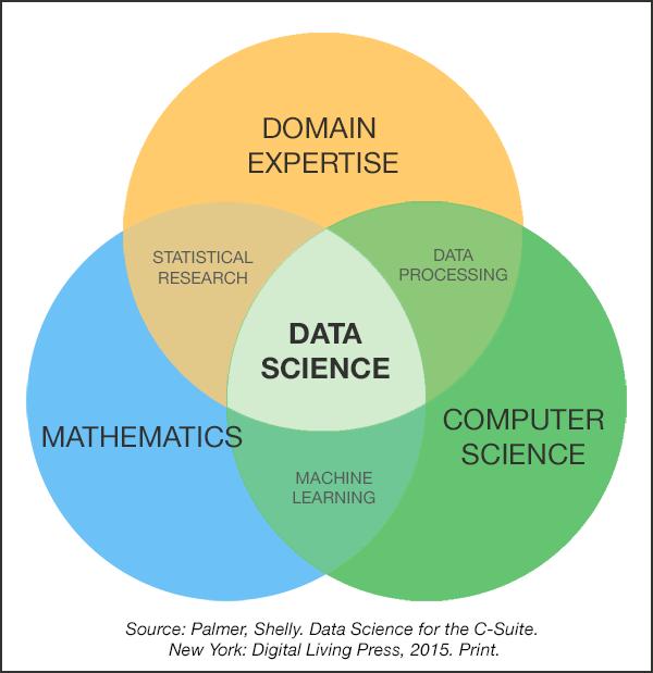 Learn It Live It Love It Data Science Rocks Data Science Data Science Learning Data Scientist