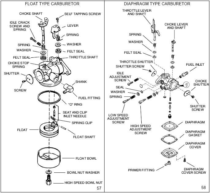 Tecumseh Carburetor Diagram Carburetor Diagram Tecumseh
