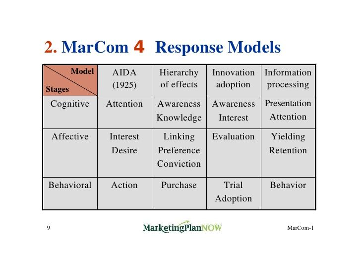 Marcom  Response Models Model Aida Hierarchy Innovation