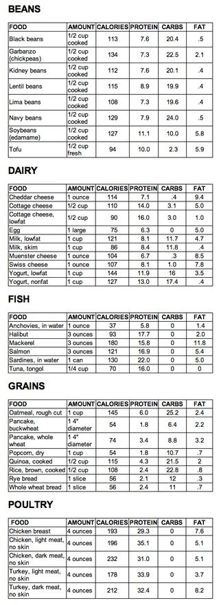 List Of High Protein Foods Except For Dairy And Meats For