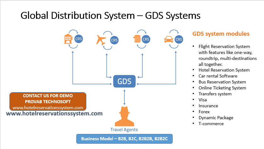 Integrate Multiple GDS Systems and Travel APIs to get