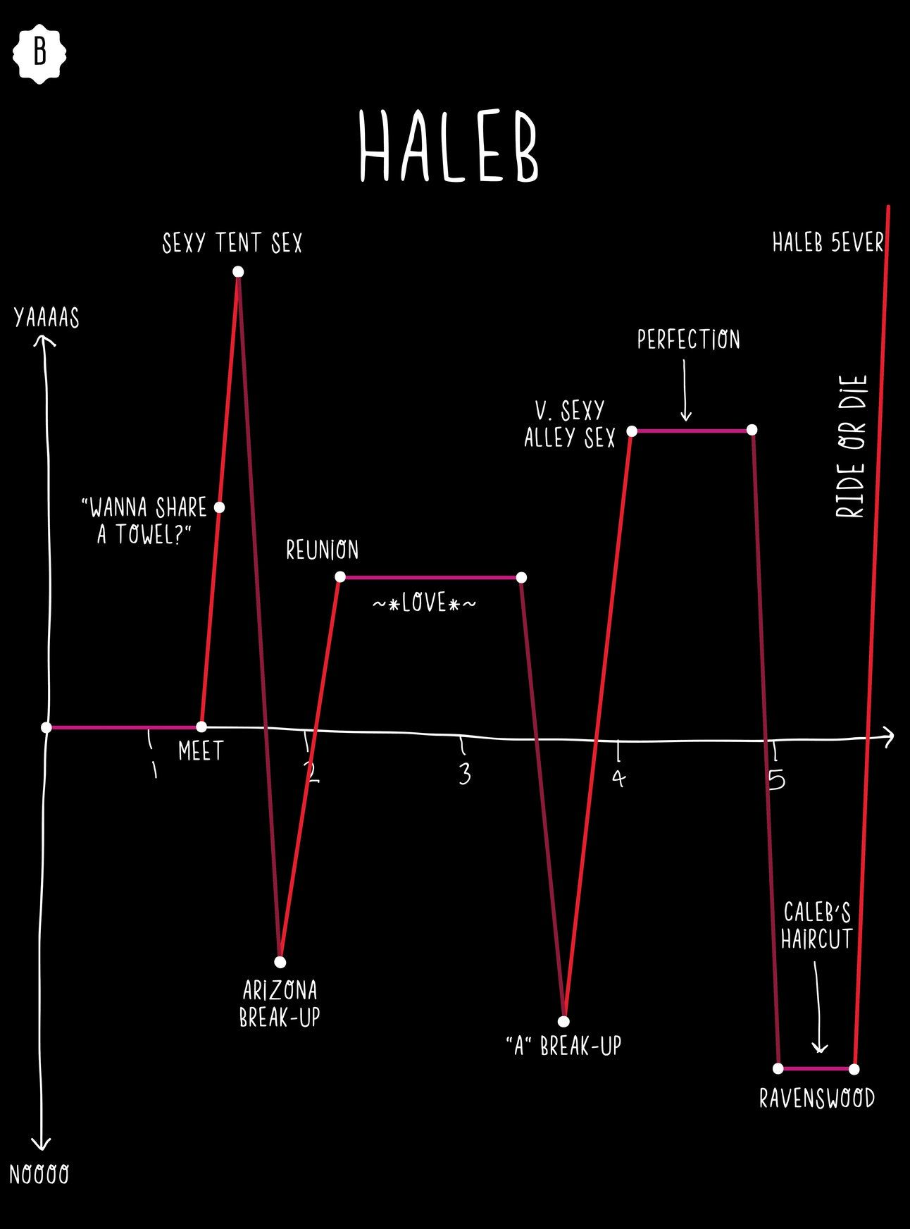 6 Graphs That Put The 'PLL' 'Ships In Perspective in 2019