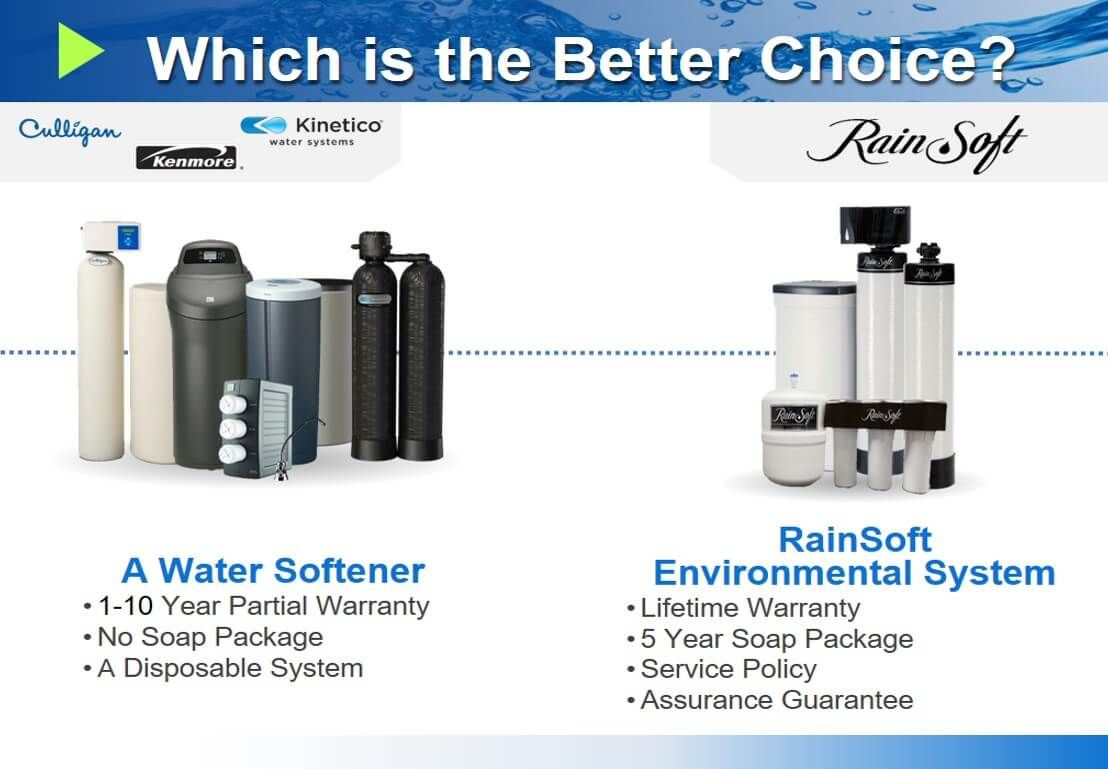 Water Purification Overland Park Water Softeners Water