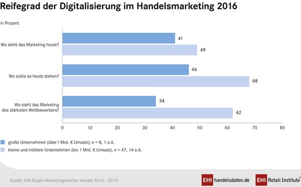 Digitale Transformation: Die Kleinen zeigen's den Großen - http://aaja.de/2gkGJHt