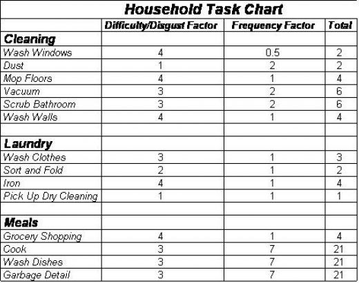 Household Task Chart  Chore Chart    Household