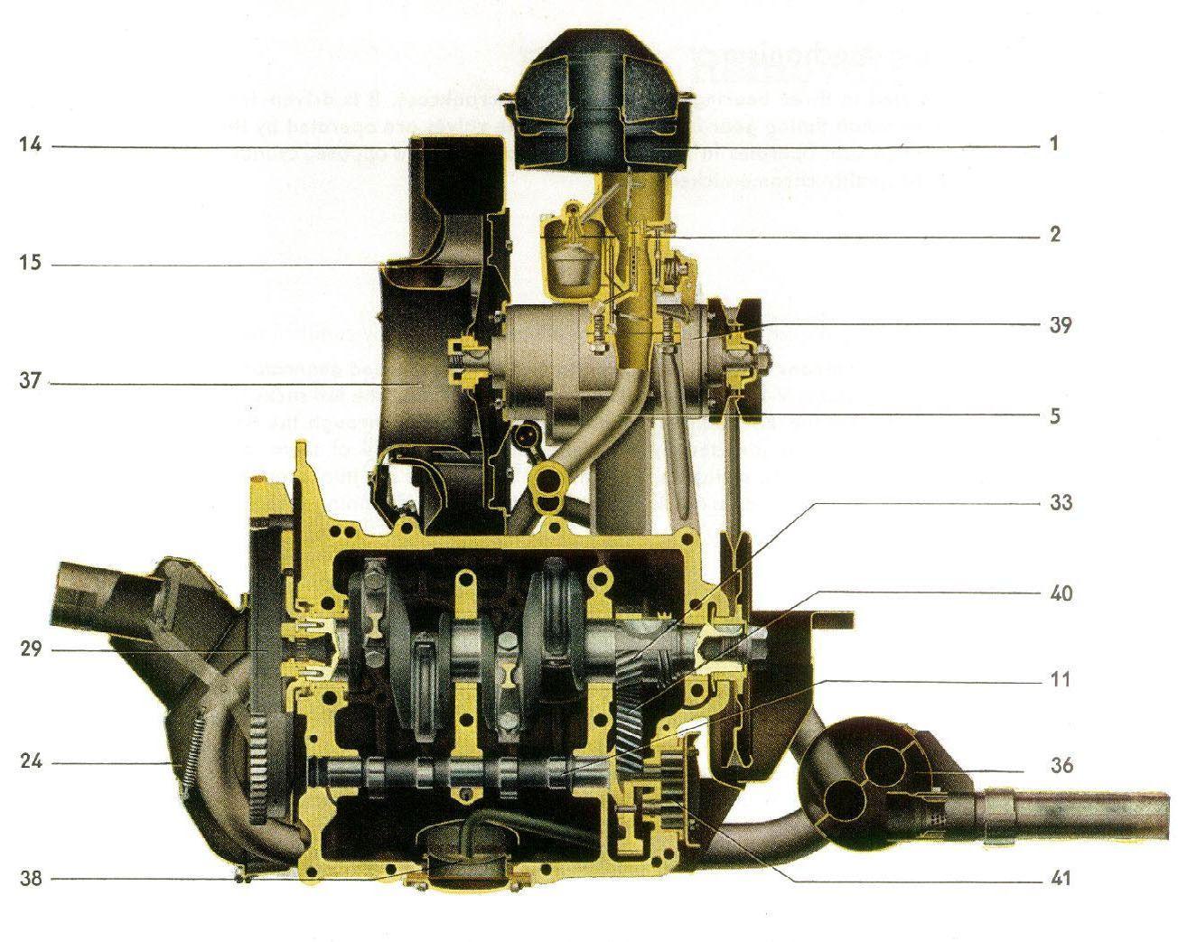 VW engine cutaway Volkswagen, Volkswagen bus, Vw beetle
