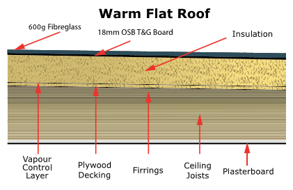 Related Image Flat Roof Insulation Board Roof